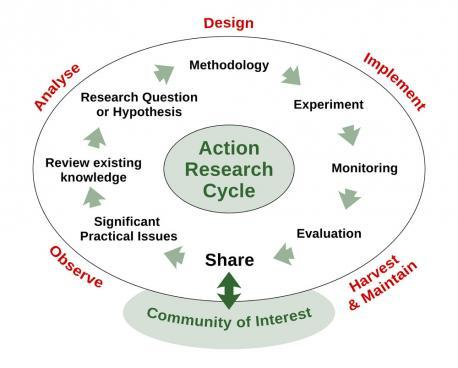 The action research cycle mirrors the design cycle